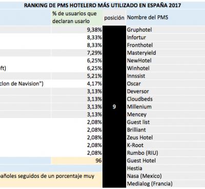 Ranking de PMS hotelero más utilizado en España 2017 - eRevenue Masters